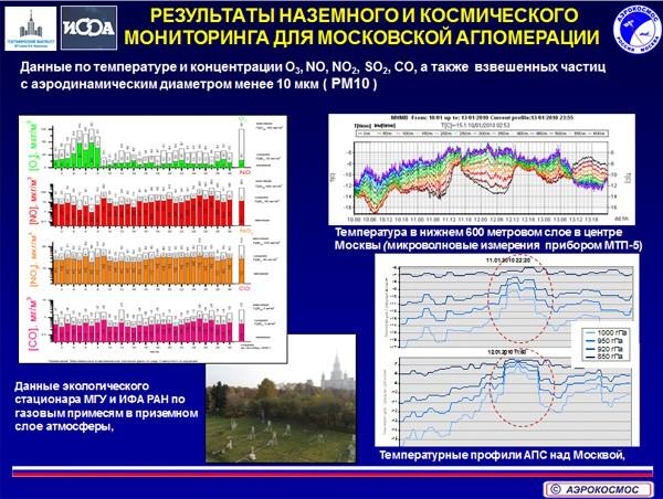 результаты космического мониторинга Москвы