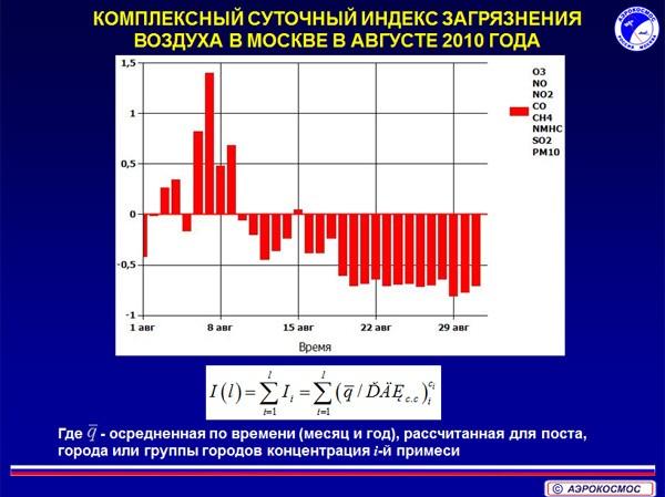 Суточный индекс загрязнения воздуха в москве