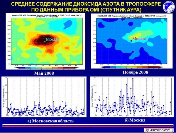 Среднее содержание диоксида азота в трапосфере